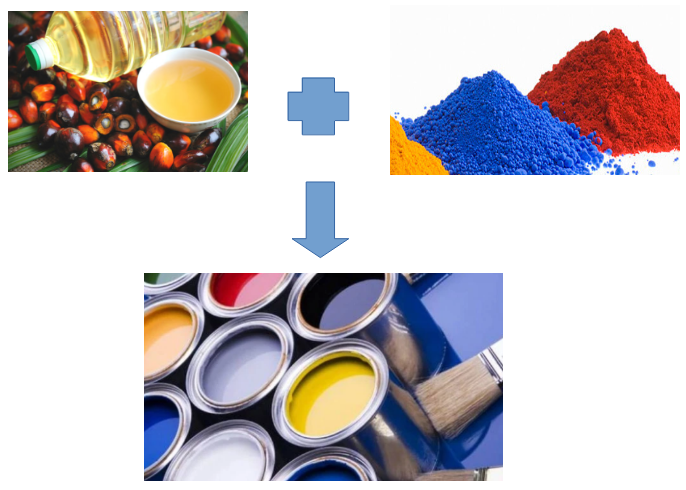 The non-petrochemical paint for building